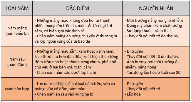 bang_nhan_biet_cac_loai_nam